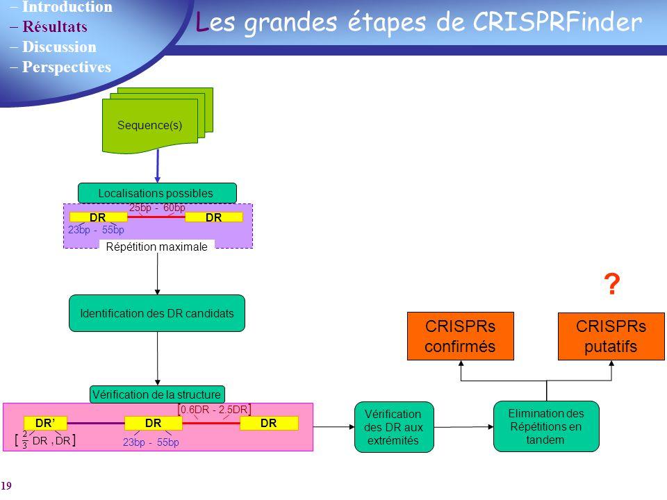 Les grandes étapes de CRISPRFinder