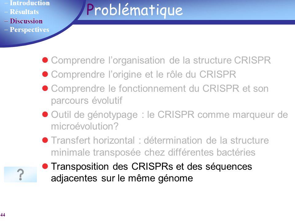 Problématique Comprendre l'organisation de la structure CRISPR