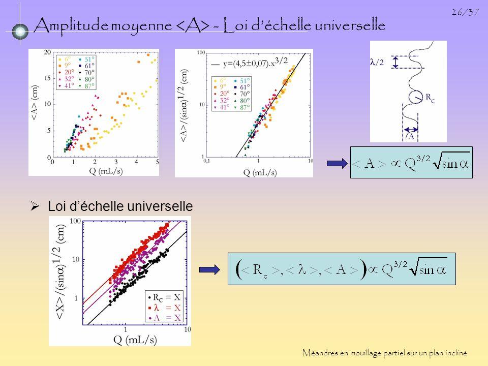 Amplitude moyenne <A> - Loi d'échelle universelle