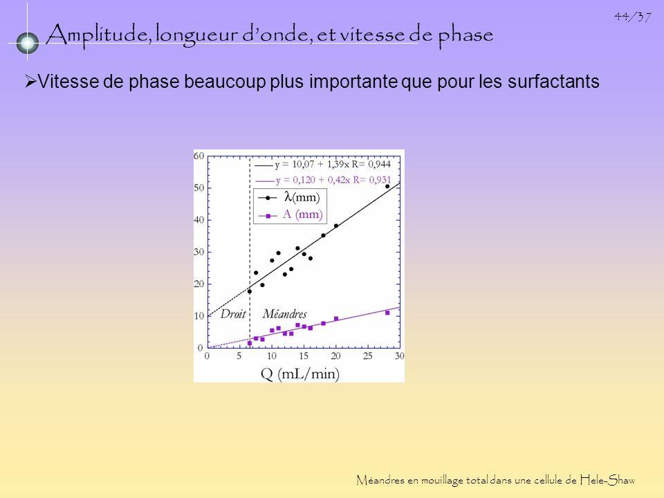 Amplitude, longueur d'onde, et vitesse de phase