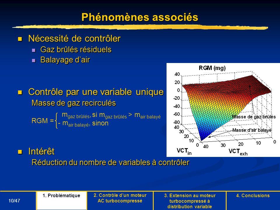 Phénomènes associés Nécessité de contrôler