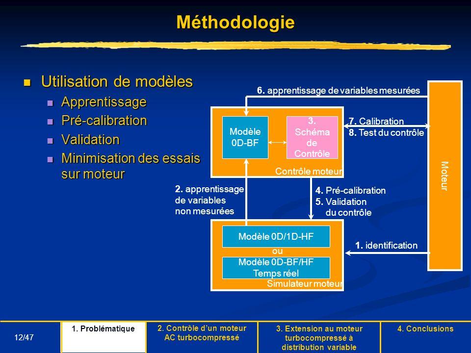 Méthodologie Utilisation de modèles Apprentissage Pré-calibration