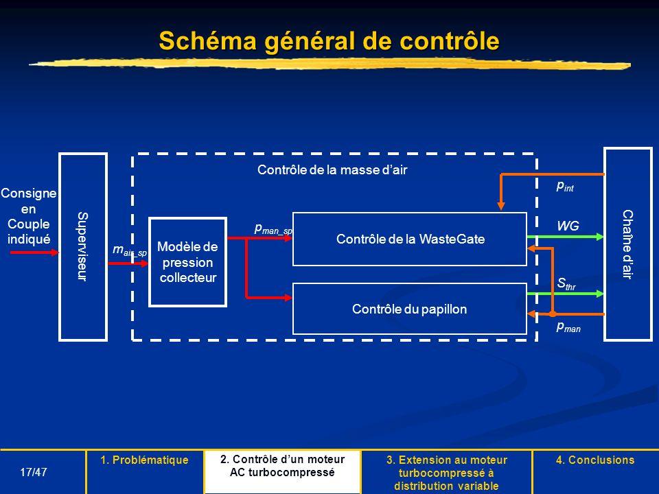 Schéma général de contrôle