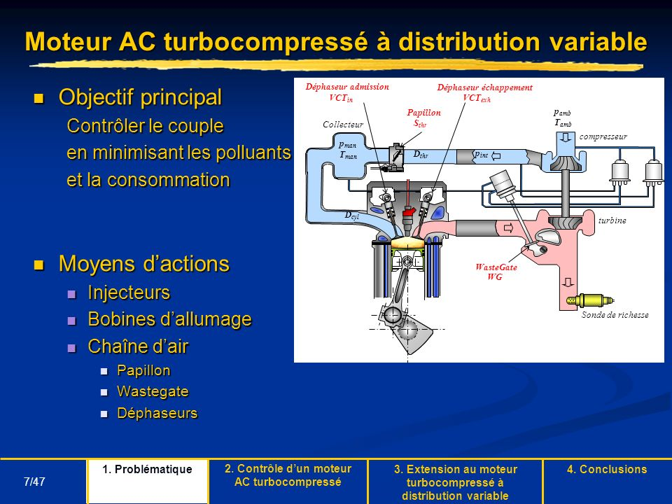 Moteur AC turbocompressé à distribution variable