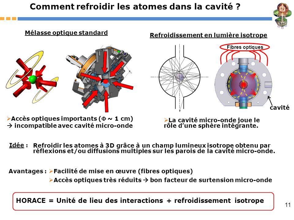 Comment refroidir les atomes dans la cavité