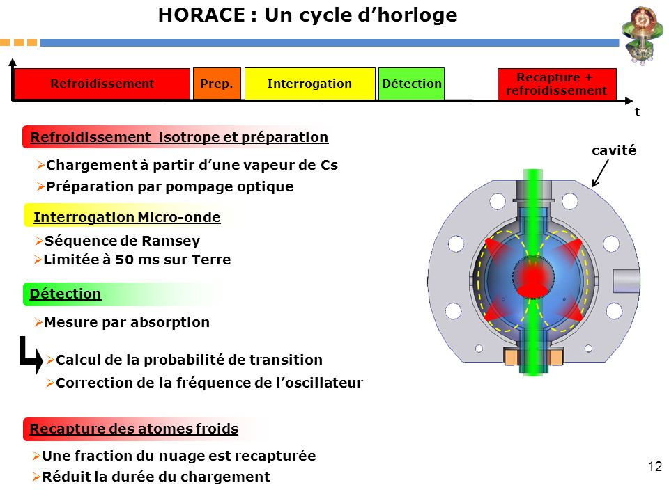 HORACE : Un cycle d'horloge