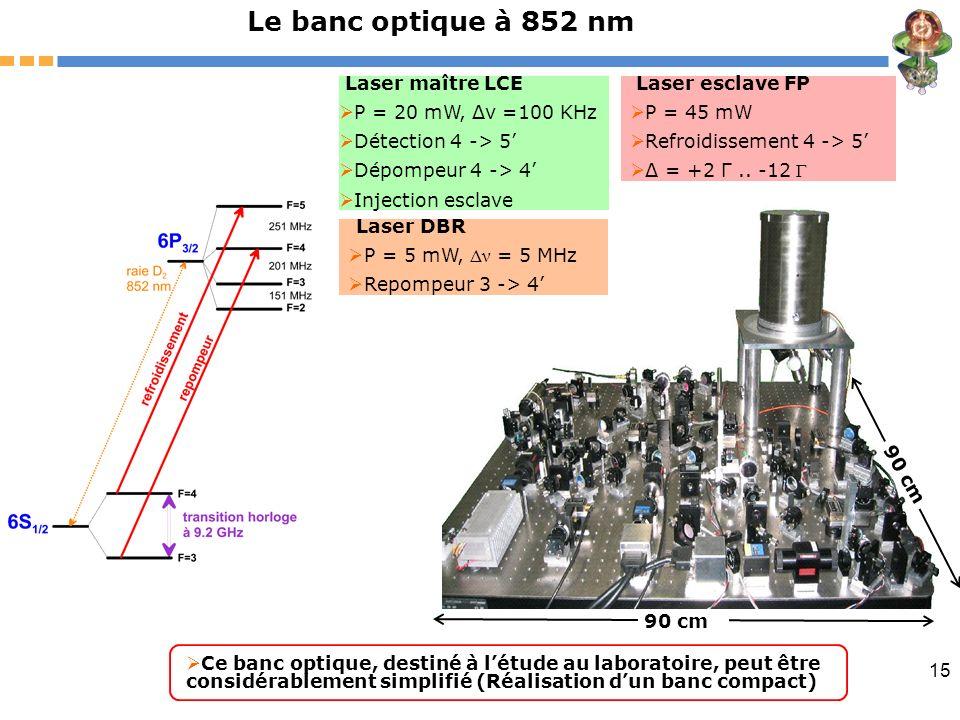 Le banc optique à 852 nm Laser maître LCE P = 20 mW, Δν =100 KHz