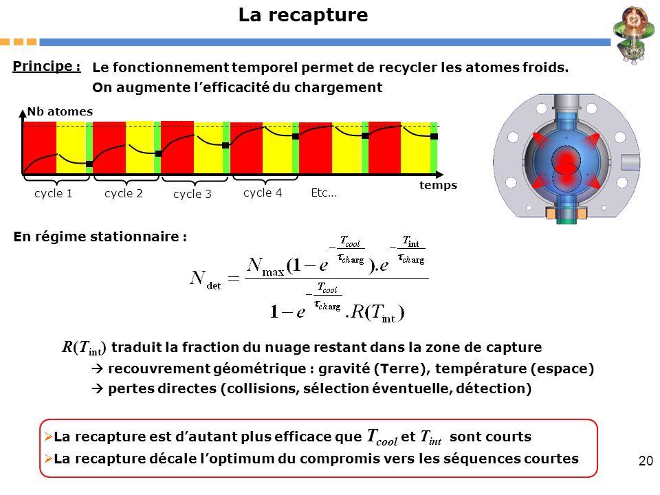 La recapturePrincipe : Le fonctionnement temporel permet de recycler les atomes froids. On augmente l'efficacité du chargement.
