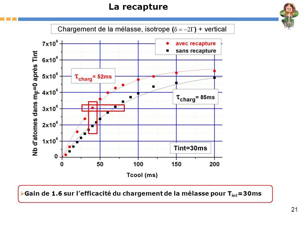 La recapture Gain de 1.6 sur l'efficacité du chargement de la mélasse pour Tint=30ms