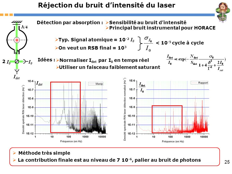 Réjection du bruit d'intensité du laser
