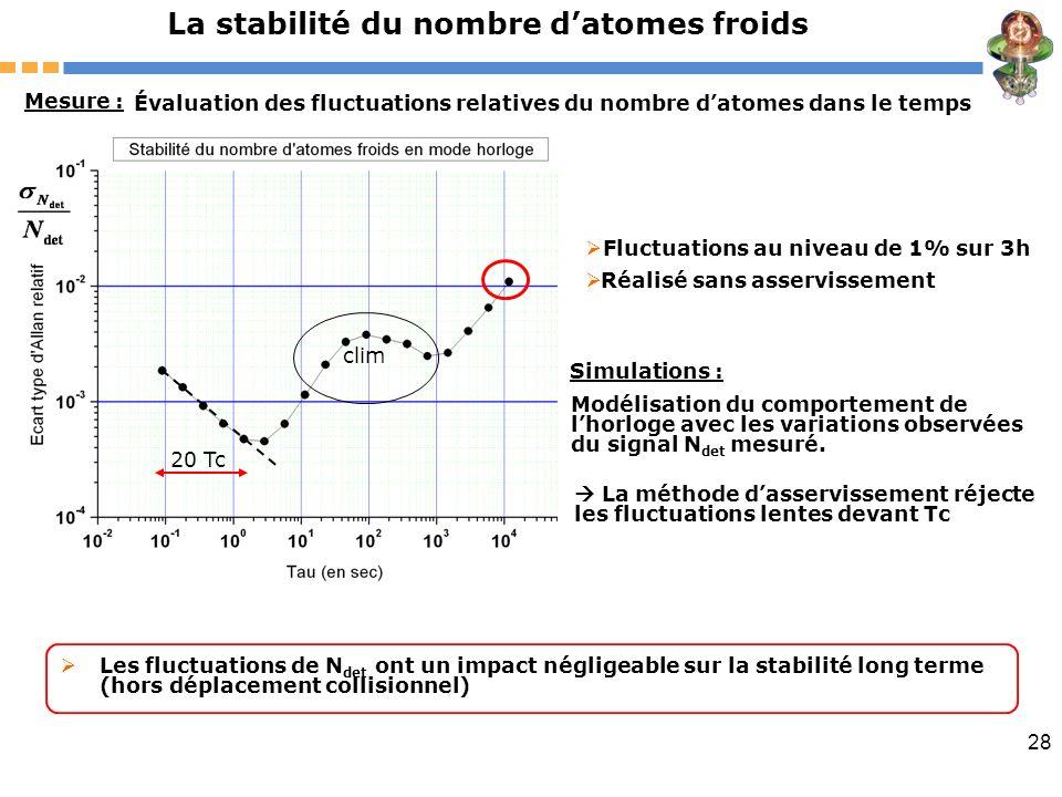 La stabilité du nombre d'atomes froids