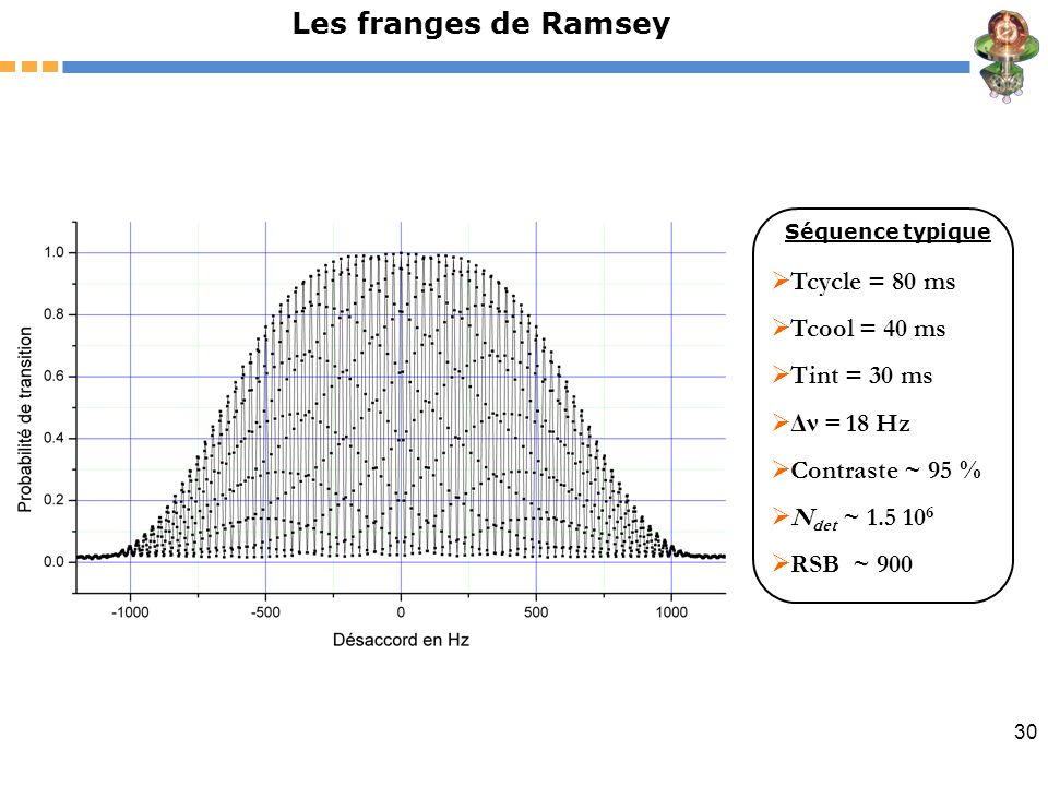 Les franges de Ramsey Tcycle = 80 ms Tcool = 40 ms Tint = 30 ms