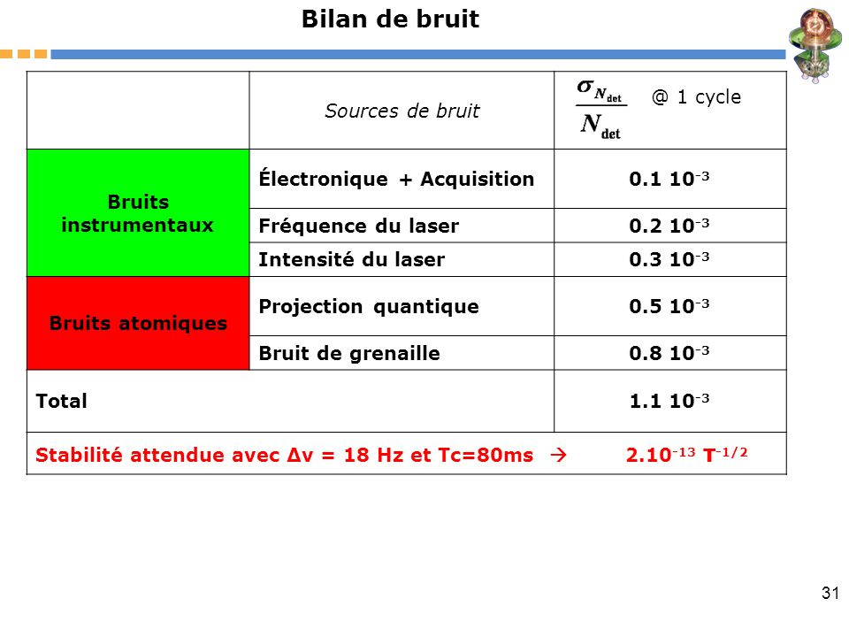 Bilan de bruit Sources de bruit @ 1 cycle Bruits instrumentaux