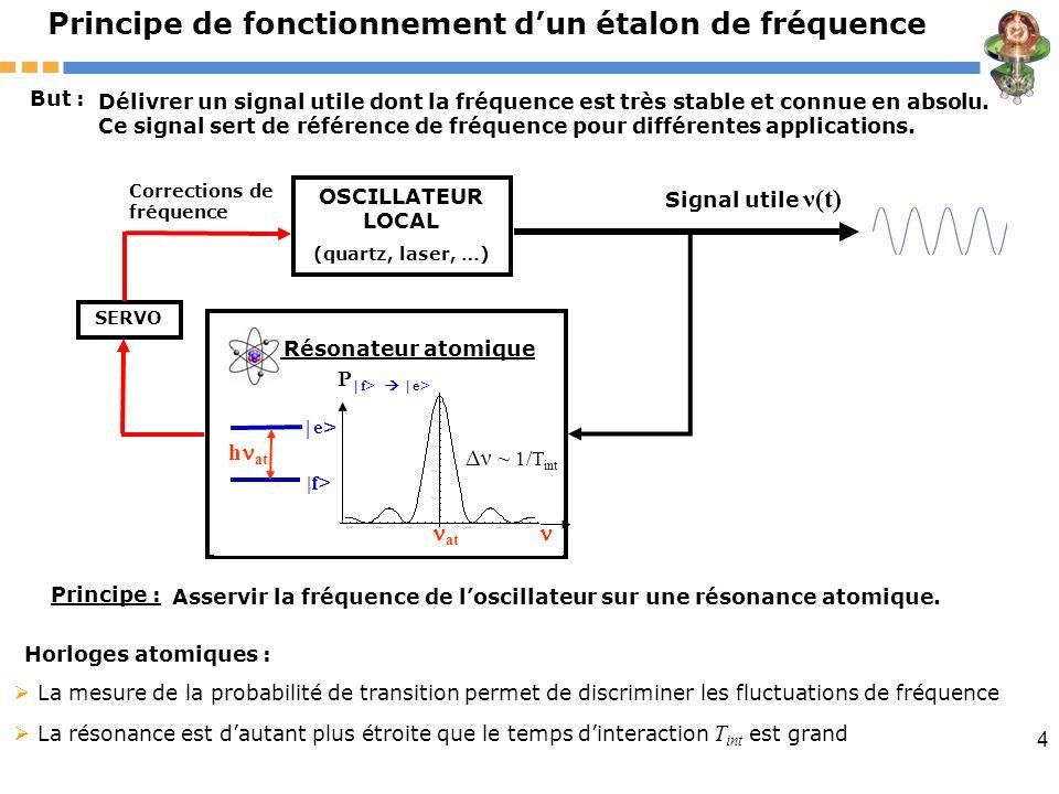 Principe de fonctionnement d'un étalon de fréquence
