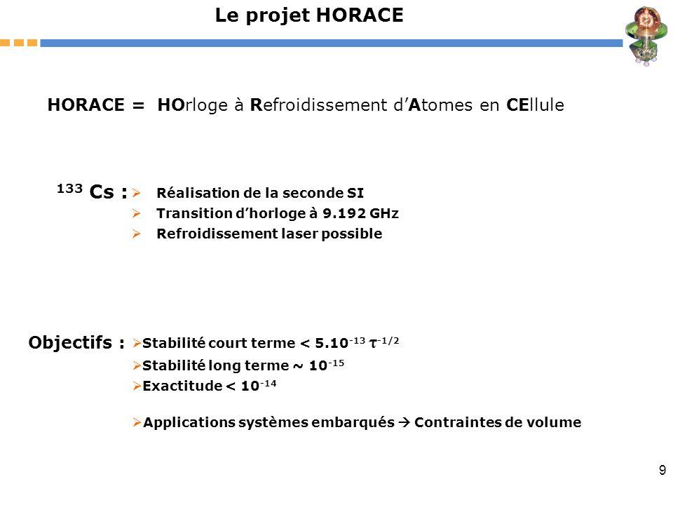 Le projet HORACE HORACE = HOrloge à Refroidissement d'Atomes en CEllule. 133 Cs : Réalisation de la seconde SI.