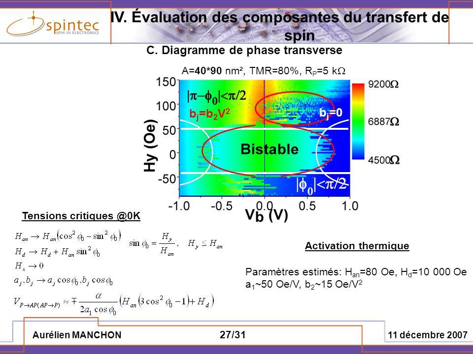 IV. Évaluation des composantes du transfert de spin