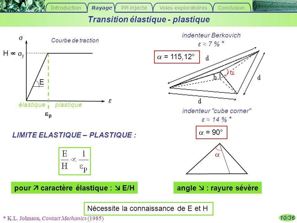 Transition élastique - plastique