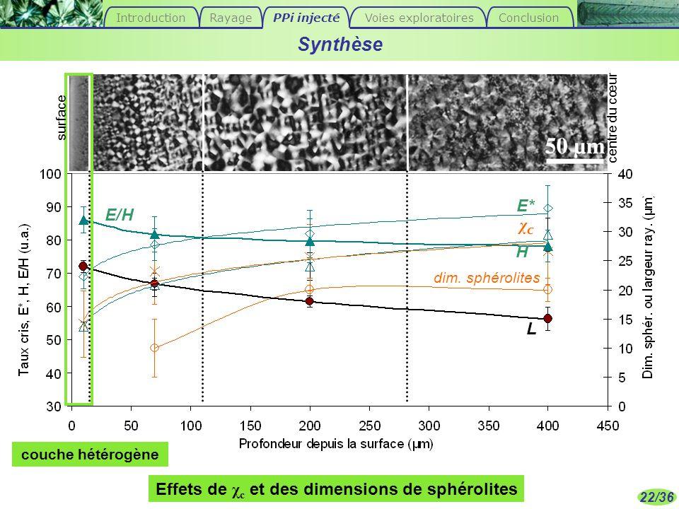 Effets de χc et des dimensions de sphérolites