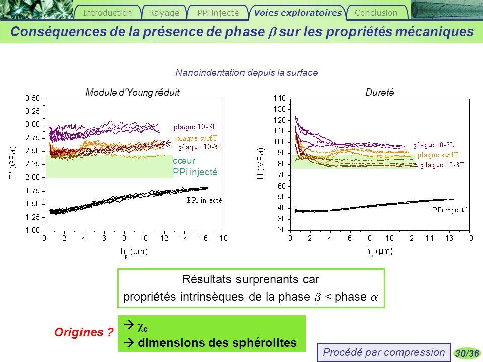 Conséquences de la présence de phase b sur les propriétés mécaniques