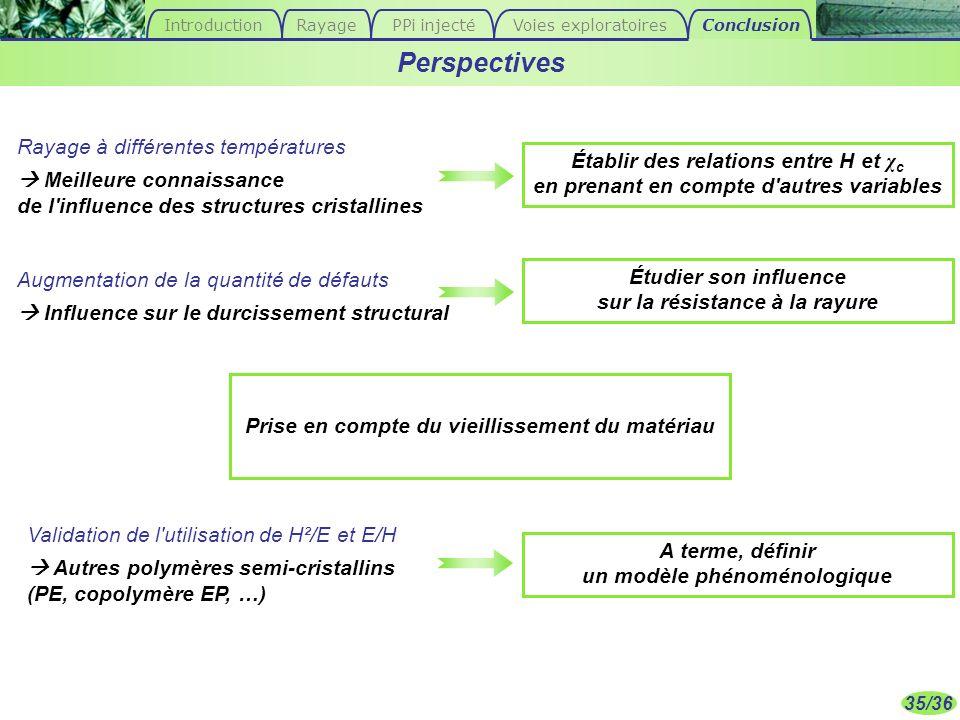 Perspectives Rayage à différentes températures