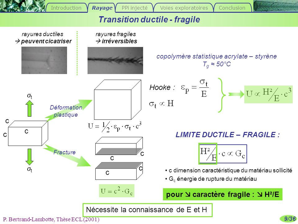 Transition ductile - fragile