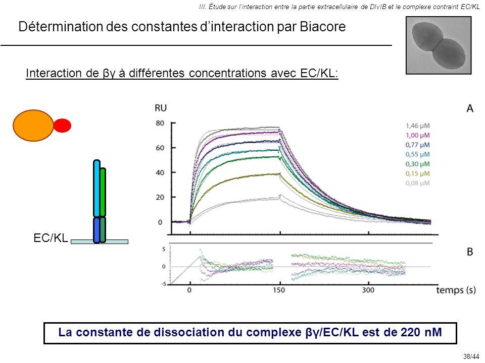 La constante de dissociation du complexe βγ/EC/KL est de 220 nM