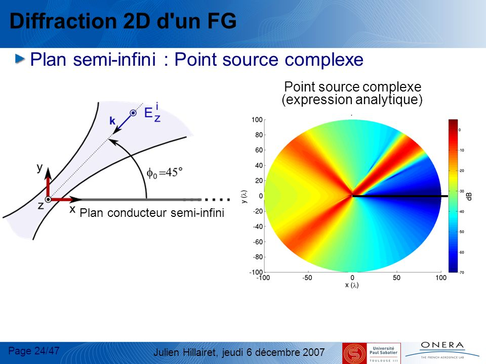 Point source complexe (expression analytique)‏