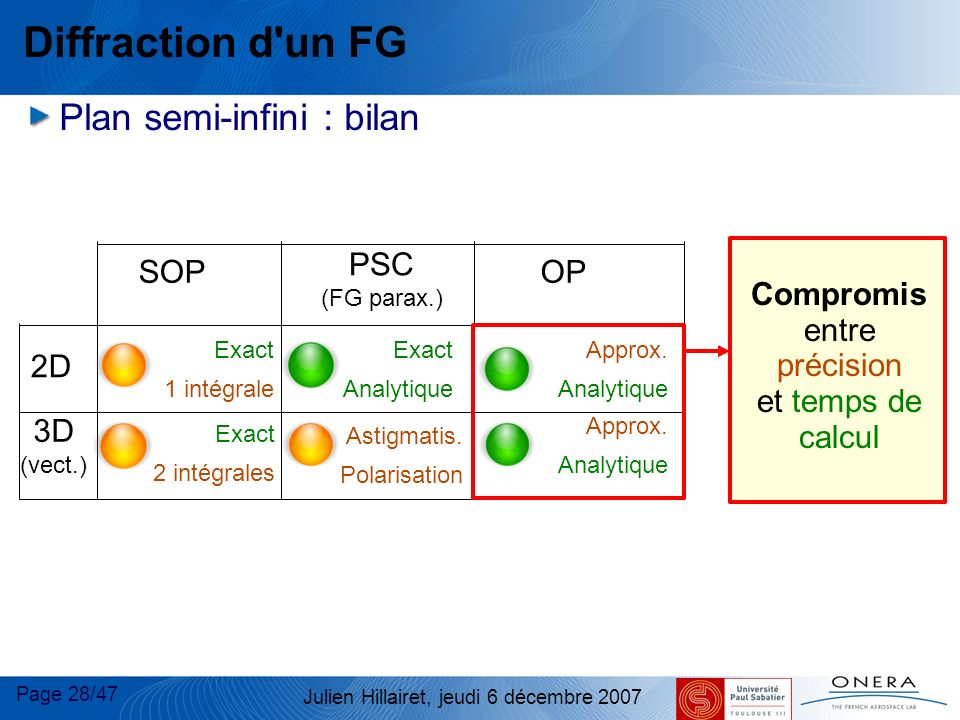 Diffraction d un FG Plan semi-infini : bilan OP PSC SOP 2D 3D