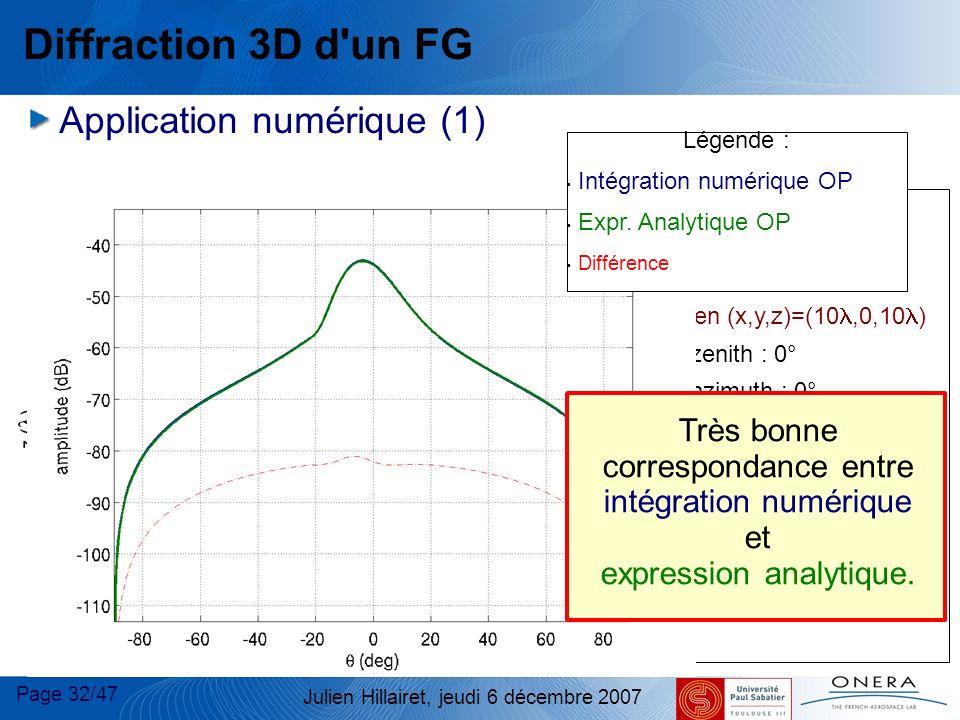 Diffraction 3D d un FG Application numérique (1) Très bonne