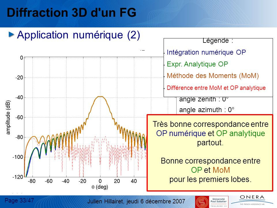 Diffraction 3D d un FG E Application numérique (2)‏ Plaque :