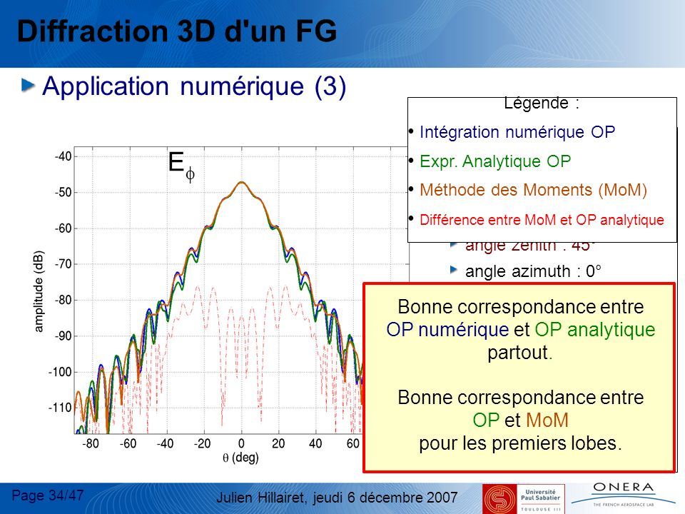 Diffraction 3D d un FG E E Application numérique (3)‏ E E Plaque :
