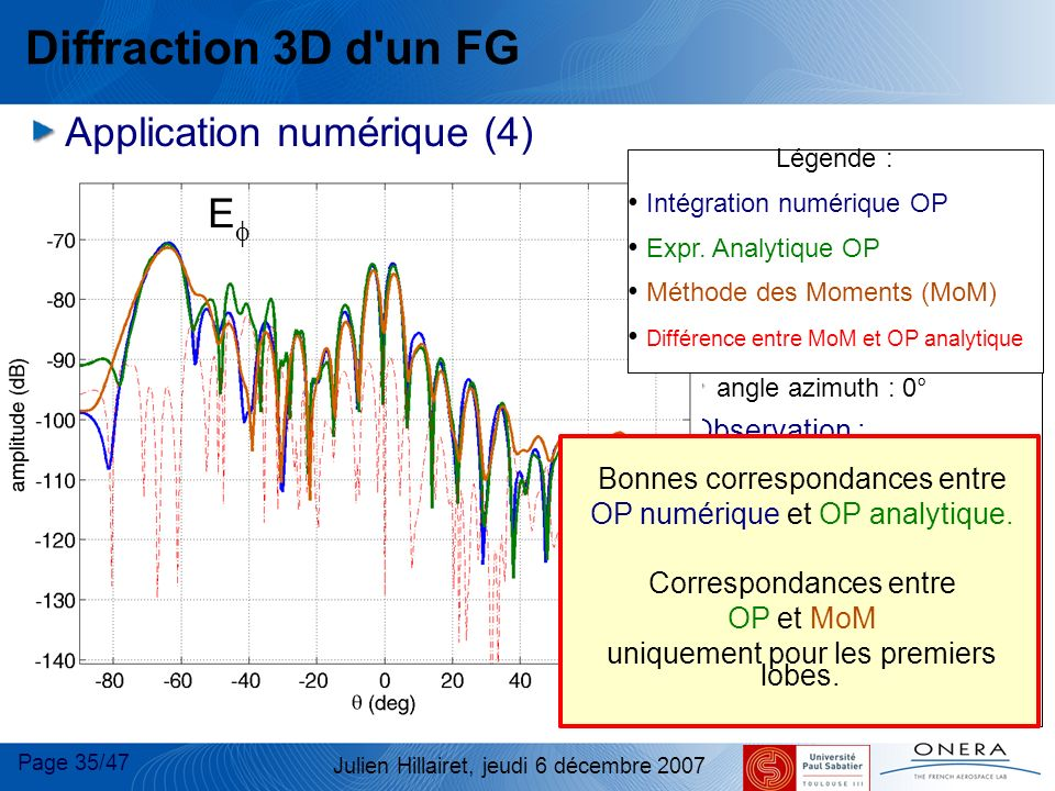 Diffraction 3D d un FG E Application numérique (4)‏ E Plaque :