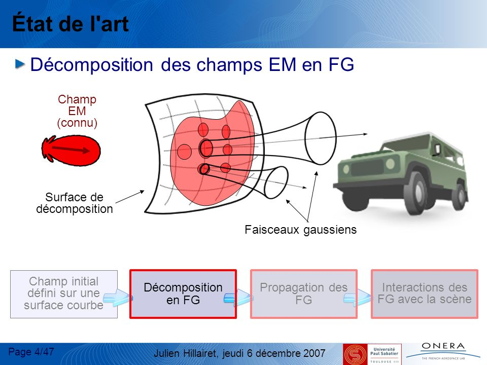 État de l art Décomposition des champs EM en FG