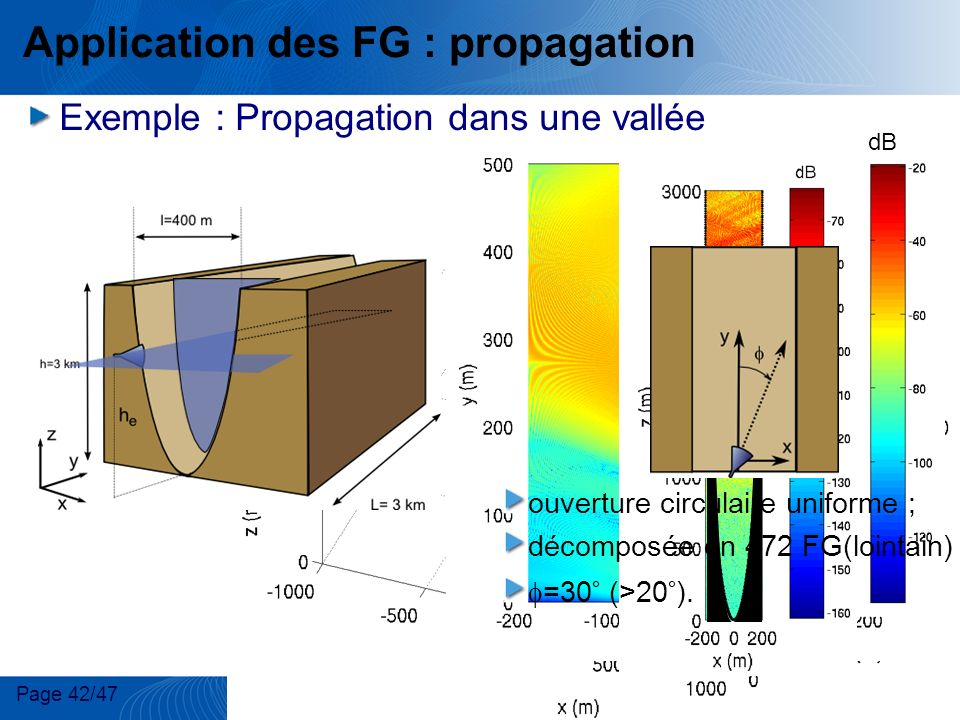 Application des FG : propagation