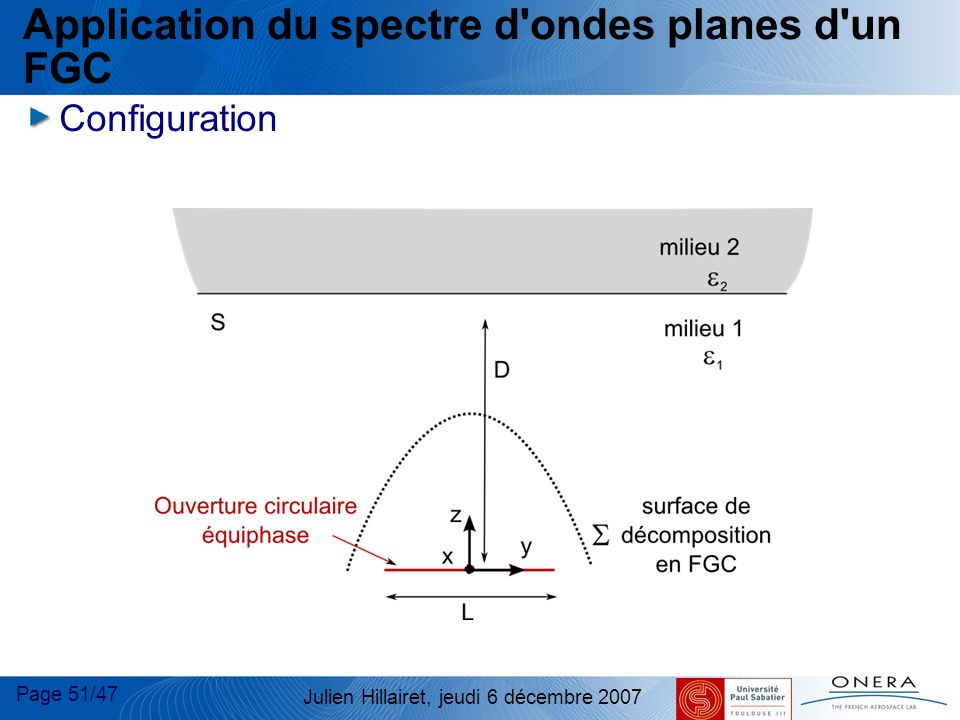 Application du spectre d ondes planes d un FGC