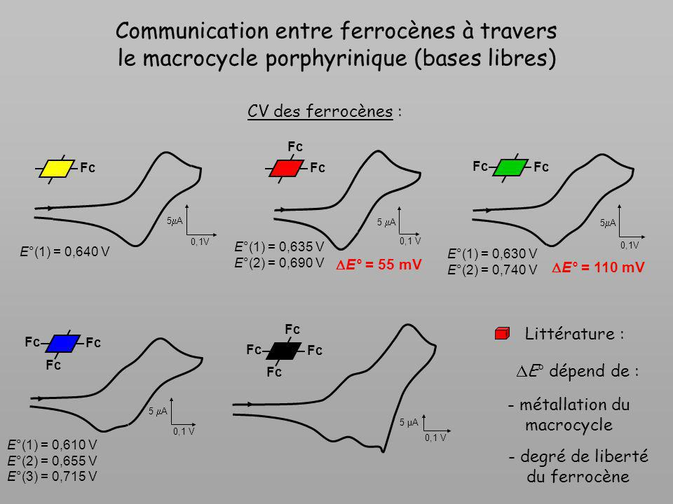 Communication entre ferrocènes à travers le macrocycle porphyrinique (bases libres)