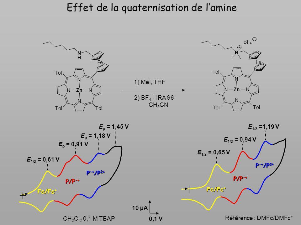 Effet de la quaternisation de l'amine