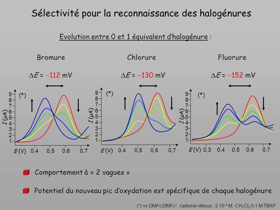 Evolution entre 0 et 1 équivalent d'halogénure :
