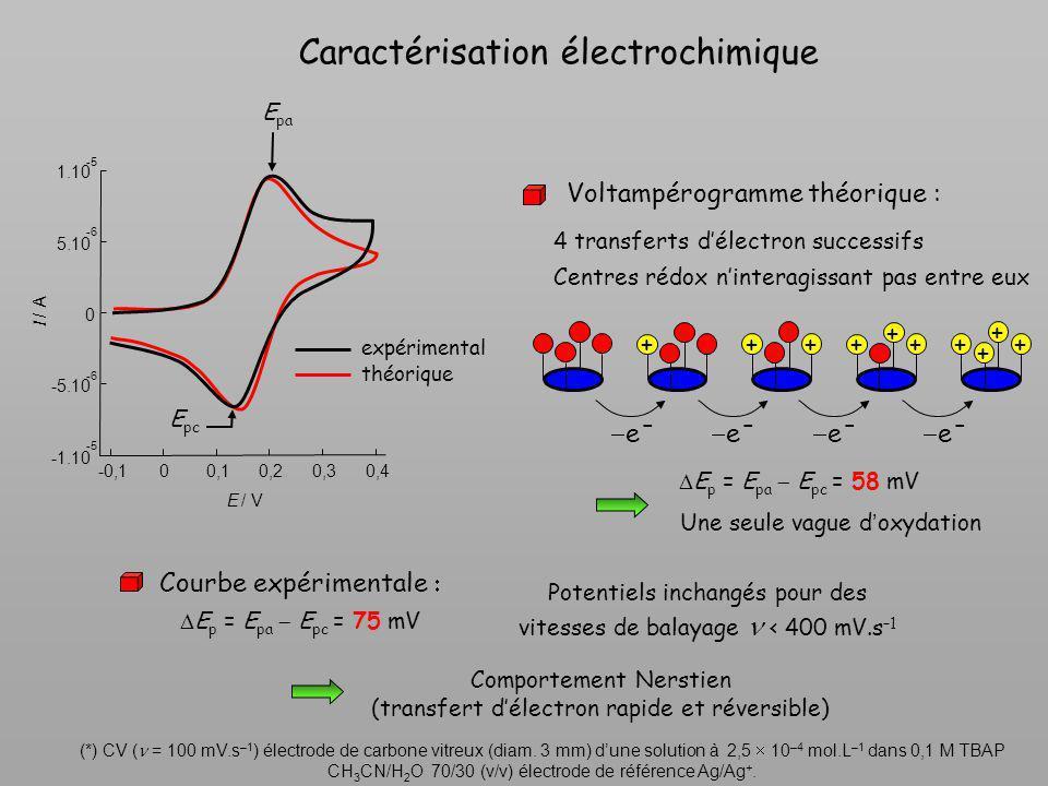 Caractérisation électrochimique