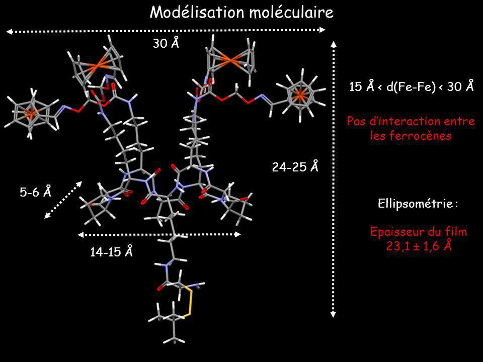 Pas d'interaction entre les ferrocènes