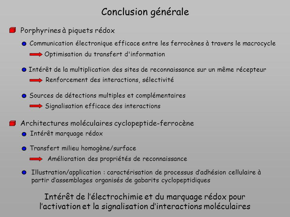 Conclusion générale Porphyrines à piquets rédox. Communication électronique efficace entre les ferrocènes à travers le macrocycle.