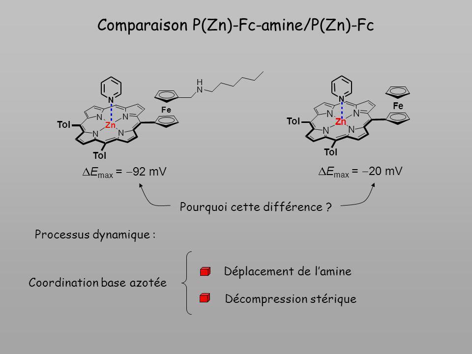 Comparaison P(Zn)-Fc-amine/P(Zn)-Fc