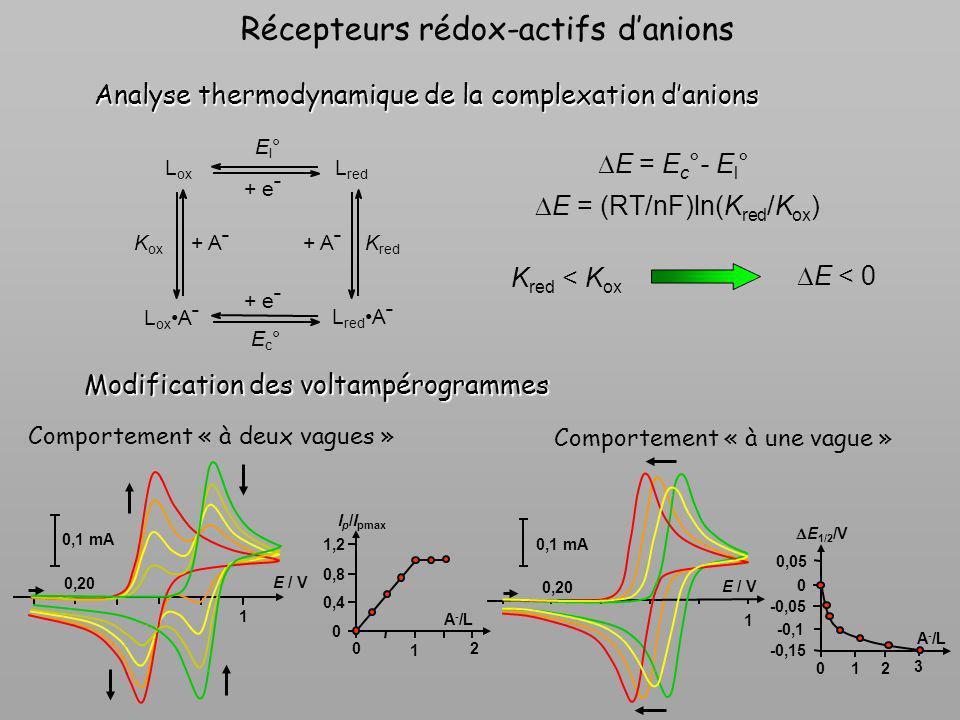Récepteurs rédox-actifs d'anions