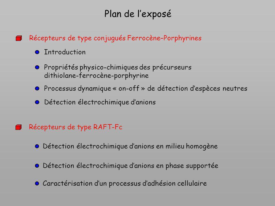 Plan de l'exposé Récepteurs de type conjugués Ferrocène–Porphyrines