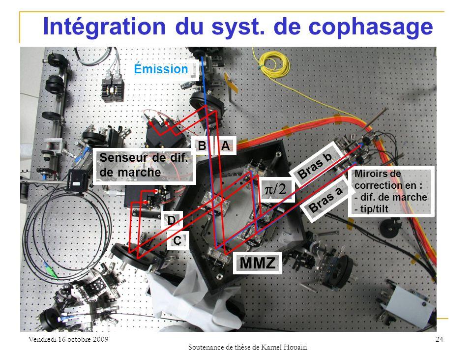Intégration du syst. de cophasage