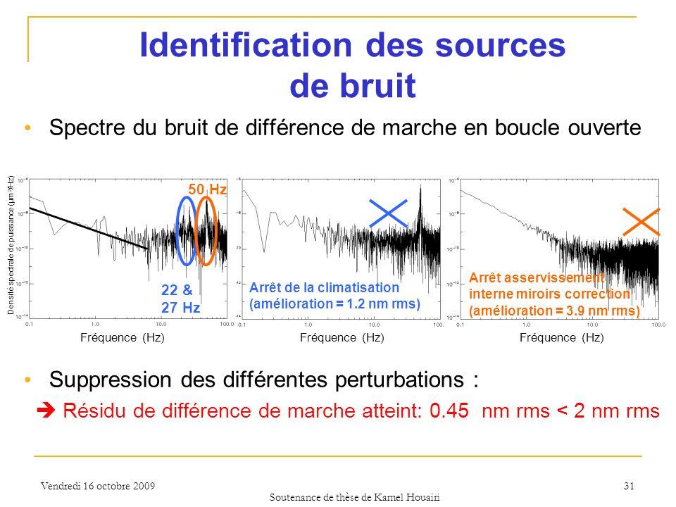 Identification des sources de bruit