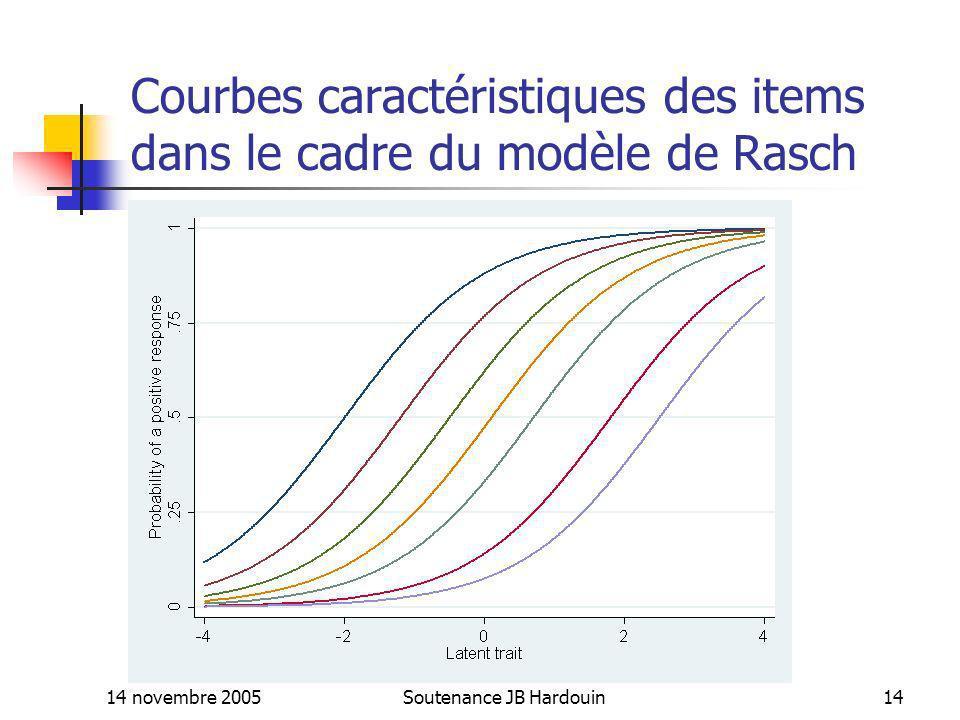 Courbes caractéristiques des items dans le cadre du modèle de Rasch