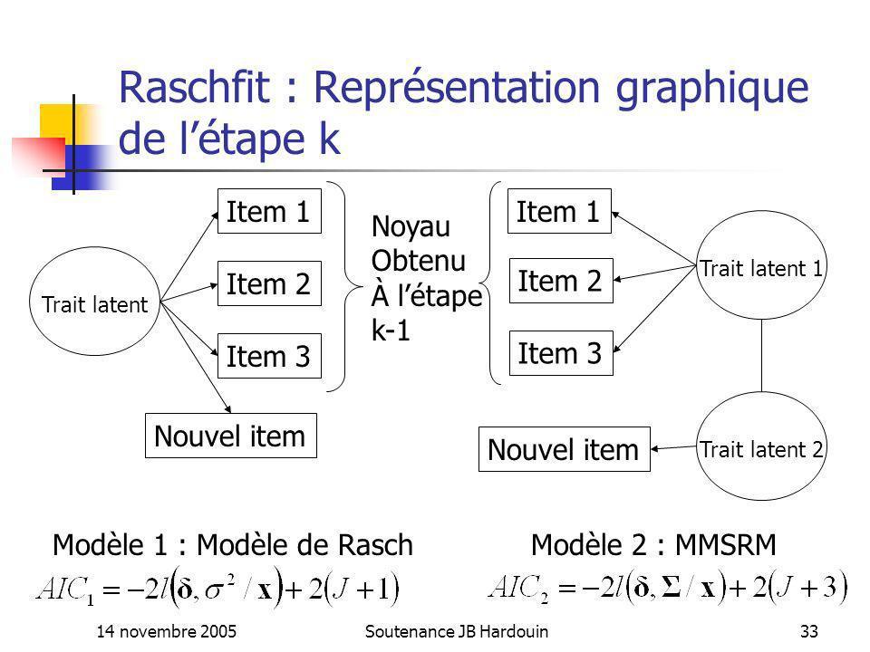 Raschfit : Représentation graphique de l'étape k