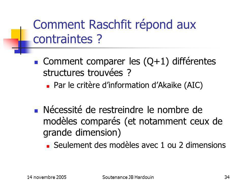 Comment Raschfit répond aux contraintes
