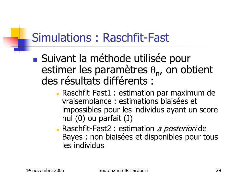 Simulations : Raschfit-Fast